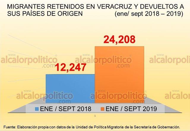 Veracruz incrementó casi en 100% la devolución de migrantes - alcalorpolitico