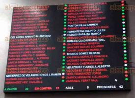 Xalapa, Ver., 8 de octubre de 2015.- Votaci�n final de diputados por el aumento al impuesto a la n�mina; los botones verdes indican el voto a favor; los rojos en contra y nombres con letras blancas, no asistieron.