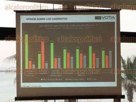 Veracruz, Ver., 24 de mayo de 2017.- A petición de una empresa de radio, la administración de Votia realizó una encuesta, para conocer las inclinaciones políticas de los ciudadanos por la elección de nuevos alcaldes, el próximo 4 de junio.