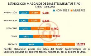 secretaria de salud mexico diabetes mellitus