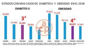 tasa de morbilidad por diabetes