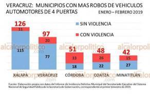 Xalapa desbancó a la ciudad de Veracruz en robo de vehículos