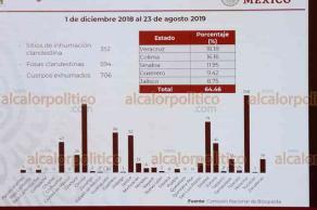 Ciudad de México, 14 de octubre de 2019.- El subsecretario de Derechos Humanos de la Secretaría de Gobernación, Alejandro Encinas, señaló que Veracruz se mantiene como foco rojo por el número de fosas clandestina localizadas, recibiendo más de 7 millones de pesos para la Comisión de Búsqueda local.