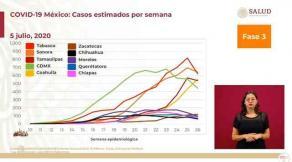 """Ciudad de México, 5 de julio de 2020.- El subsecretario Hugo López-Gatell informó que a partir de este lunes, con un Estado cada día, en las conferencias diarias comentarán """"realidades estatales"""" por la pandemia. Además, de manera general, reportarán la incidencia de COVID-19 en cada entidad y presentarán aquellas con más y menos casos."""
