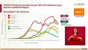 El director general de Epidemiología, José Luis Alomía Zegarra, destacó que el Estado de Veracruz lleva 3 semanas continuas con una curva descendente en muertes por COVID-19 registrando un porcentaje del -54%, sin embargo, alertó que persiste un alto nivel de contagio del virus.